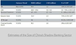 society china shadow the shadow banking narrative china india marketexpress