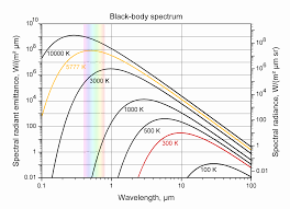 Incandescent Light Spectrum Electricity Can Incandescent Light Bulb Can Be Brighter If Fixed