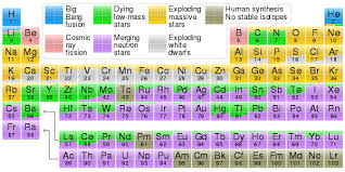 Periodic Table Timeline Nucleosynthesis Wikipedia
