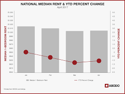 new orleans faces highest rent hike for april 2017 abodo apartments national median rent ytd percent change april 2017 for new orleans