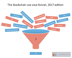 posts bits on blocks thoughts on blockchain technology