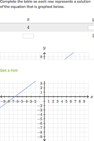 graphing a linear equation y u003d2x 7 video khan academy