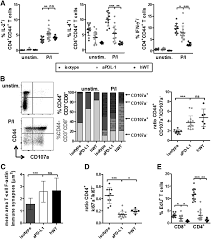 pd l1 checkpoint blockade prevents immune dysfunction and leukemia