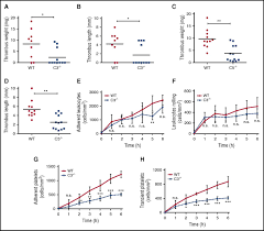 distinct contributions of complement factors to platelet