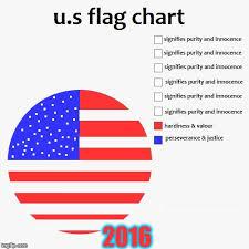 Pie Chart Meme Generator - u s flag pie chart imgflip
