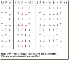 truth table validity generator pirates revolutionaries agler 4 6 symbolic logic syntax