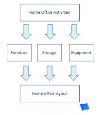 home office design layout 1000 ideas about office layouts on