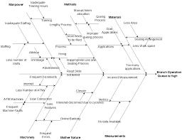 ishikawa diagram corol lyfeline co
