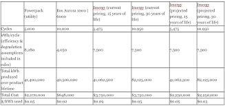 nissan leaf battery life tesla powerwall u0026 powerpacks per kwh lifetime prices vs aquion