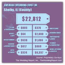 wedding costs cost of weddings in downstate illinois central southern illinois