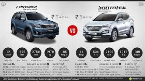 hyundai suv cars price hyundai santa fe price specs review pics mileage in india