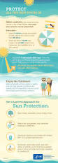 Do Tanning Beds Cause Cancer Cdc Protect All The Skin You U0027re In Infographic Skin Cancer