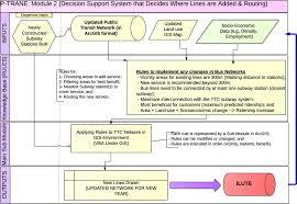 development of p trane gis based model of bus transit network