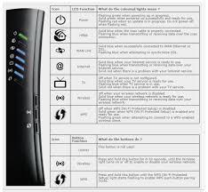 Dsl Light Blinking No Internet About Dsl Modem Lights Sagemcom Modems Support