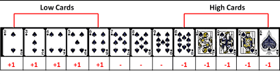 Blackjack How To Count Cards Blackjack Card Counting