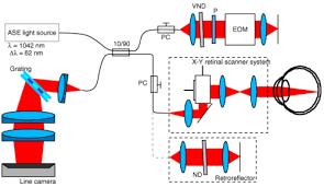 osa full range high speed high resolution 1 µm spectral domain