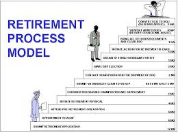 retirement program nasa benefits and retirement program new