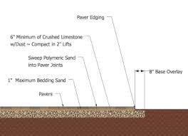 Installing Patio Pavers On Sand How To Install A Paver Patio Step By Step