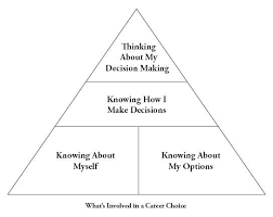 career decision making the career center