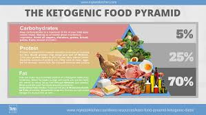 keto food pyramid for ketogenic diets infographic keto foods