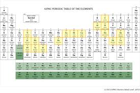 where are semiconductors on the periodic table cvd ald precursors semiconductor materials display materials