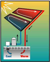 Smart Pool Table Smartpool Smart Pool Inground Solar Heat 2 2 U0027 X 20 U0027 Solar