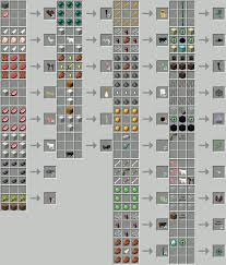 minecraft basic items results from specific minecraftwiki