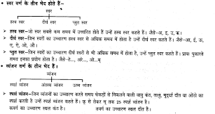 ncert solutions for class 6 hindi chapter 2 वर ण