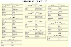 bureau plural irregular pluralslist irregular plurals
