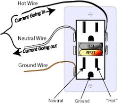 a quick overview of gfci or ground fault circuit interrupt
