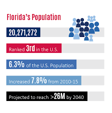 florida u0027s demographic profile population florida sbdc network