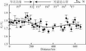 bureau en m騁al 远震p波接收函数揭示的张家口 怀来 中蒙边境 巴音温多尔 剖面地壳厚度