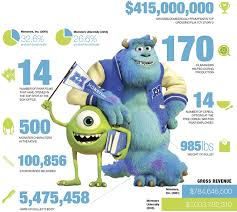 infographic monsters university alumni association magazine