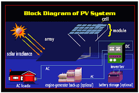 pv electric solar electric heat pumps