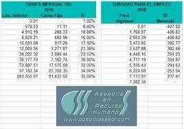 salarios minimos se encuentra desactualizada o con datos erroneos sua informacion habitual ppsotoasesor com