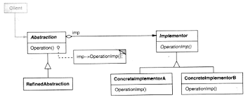 of four design patterns object oriented software engineering