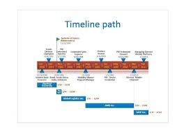 Timeline Spreadsheet Template Excel Timeline Template Ebook