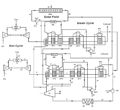 schematic diagram of a integrated solar combined cycle system