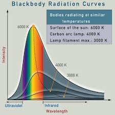 seeing heat causes of color
