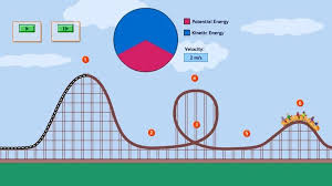 energy in a roller coaster ride science interactive pbs