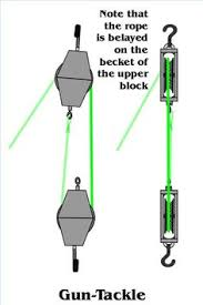 block and tackle l how to set up a double pulley system rigs thoughts and pulley