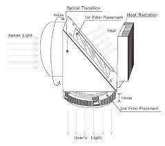 xenon arc l supplier china short arc xenon l source xenon l photochemistry