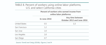what do we know about gig work in california an analysis of