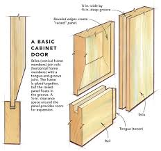 Shaker Cabinet Door Construction Cabinet Shops That Turn Out Raised Panel Doors Rely On Heavy Duty