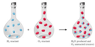 why have limiting reactants how to find limiting reactant with