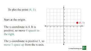 Coordinate Grid Pictures Worksheets Graphing Points On The Coordinate Plane Youtube