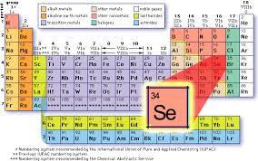 Periodic Table Mercury Nutrients To Support Detox U0026 Removal Of Mercury Fillings U2014 Steemit