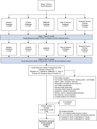 health professional networks as a vector for improving healthcare