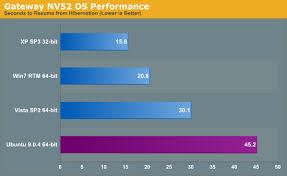 Resume From Hibernation Gateway Nv52 Amd Os Benchmarks Os Mobility Explored
