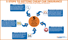quote comprehensive car insurance 5 steps to getting cheap car insurance visual ly
